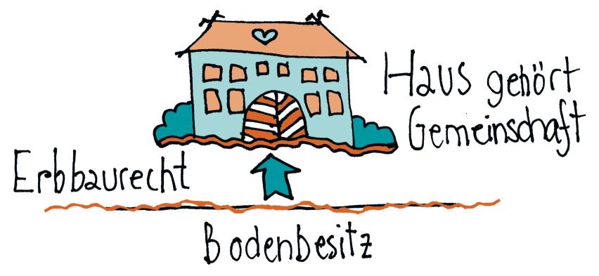 Gemeinschaftskompass: Besitzform Erbbaurecht – von Eva Stützel – vorgestellt von bring-together