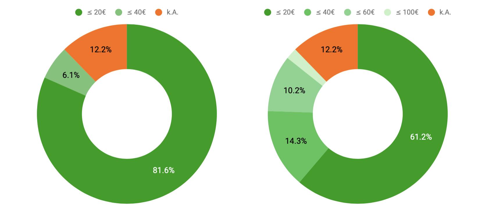 Beitragshöhe in Prozent für Suchende (links) und Projekte (rechts)