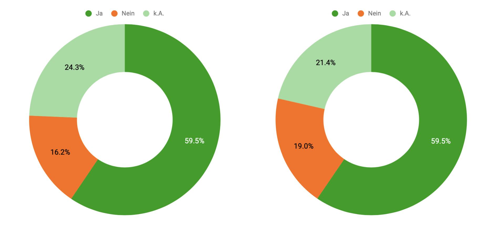 Antworten über die entgeltliche Nutzung des Matchings für Suchende (links) und Projekte (rechts)