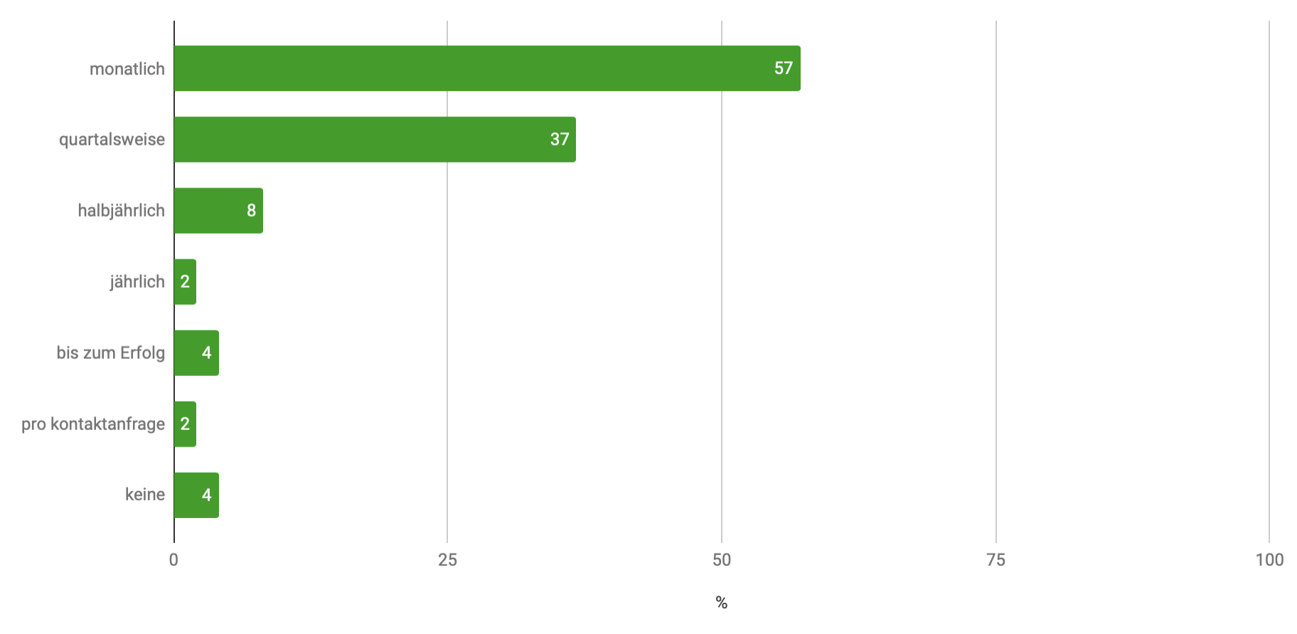 Gewünschte Vertragslaufzeiten in Prozent