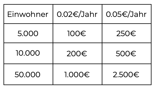 Lizenzkosten für Gemeinden